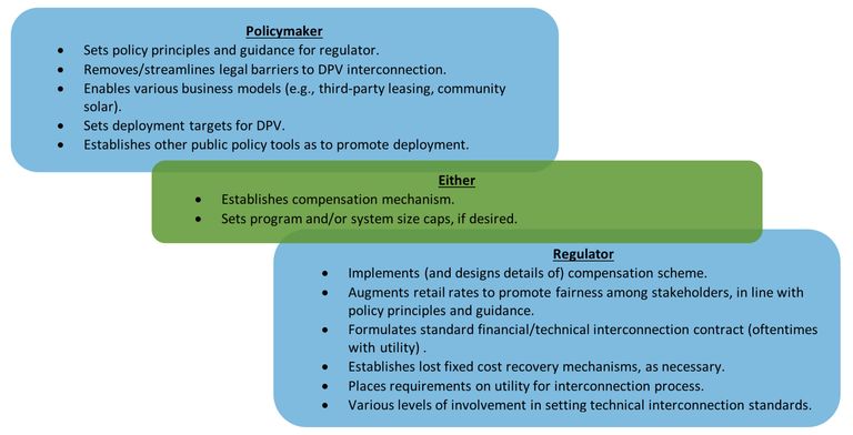 Regulators and policymakers play important roles when it comes to DPV programs. Regulators govern the utility industry by setting standards (e.g. interconnection), determining revenues, calculating tariffs to recover costs, overseeing planning, and other conducting other activities that are intimately connected to DPV deployment. Policymakers, in turn, have multiple public policy tools available to target DPV barriers to adoption and enable market growth. In some cases, policymakers and regulators may have overlapping roles when it comes to DPV.