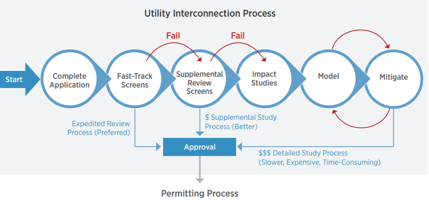 "Interconnecting distributed PV onto a grid safely, reliably, and cost-effectively requires that utilities and customers must follow specific rules, procedures, and agreements. Interconnection standards and codes are typically a multi-step process that dictate where and how DPV can be connected to the grid (see figure below). In some cases, smaller, simple DPV systems may be eligible for an expedited (i.e. ""fast-track"") review process. Technical screens are a set of basic questions that identify if a DPV system poses grid safety or reliability concerns. Larger systems that do not fit requirements or pass screens may have to be studied in detail to determine grid impacts and mitigation strategies. Interconnection standards are typically followed by a permitting process managed by a local jurisdiction. Equipment standards dictate the requirements of DPV components (e.g. inverter) to maintain system reliability."