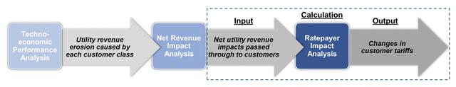 f1Tariff Impact Analysis FlowChart