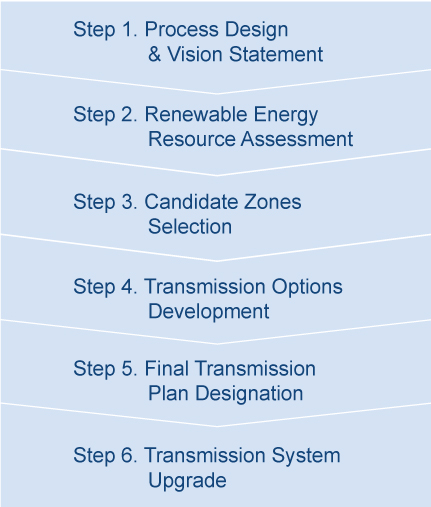 Overview of the REZ Transmission Planning Process