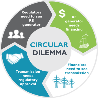 attempt to blow up circular dilemma image