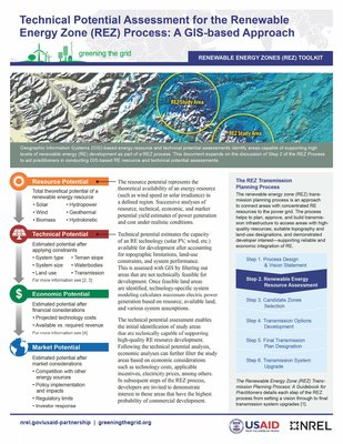 Technical Potential Assessment for the Renewable  Energy Zone (REZ) Process: A GIS-based Approach