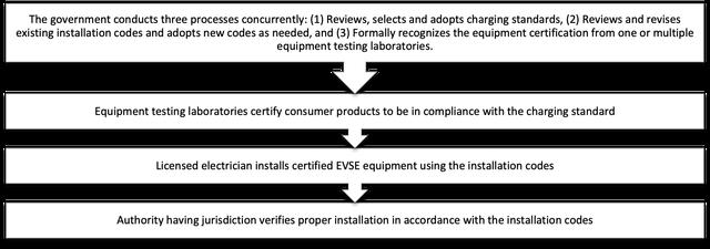 EVSE standards flowchart