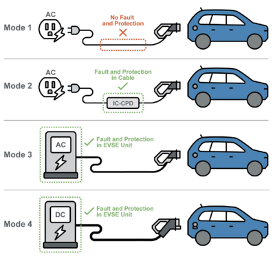 Four modes of EVSE charging per IEC standard