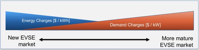 Maturity of EVSE market