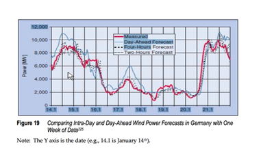 Comparing Intra-Day and Day-Ahead Wind Power Forecasts in Germany with One Week of Data
