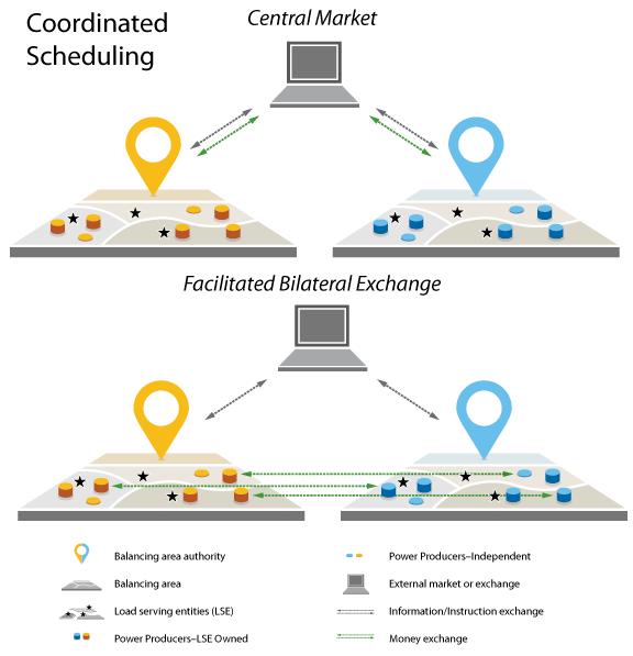 Coordinated Scheduling