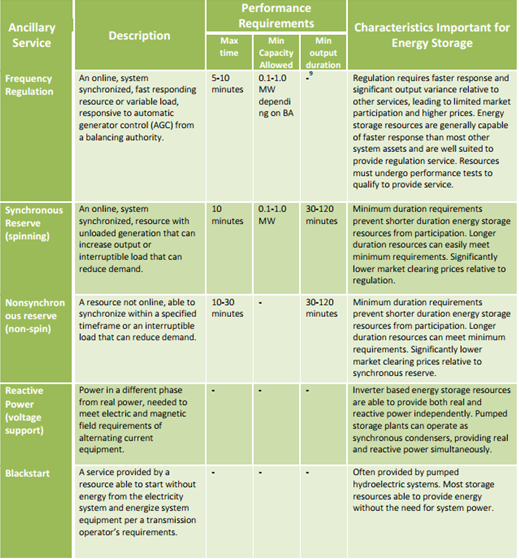 Market and Policy Barriers for Demand Response Providing Ancillary Services in U.S. Markets