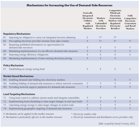 Mechanisms for Increasing the Use of Demand-Side Resources