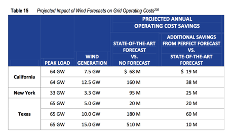 Projected Impact of Wind Forcasts on Operating Costs
