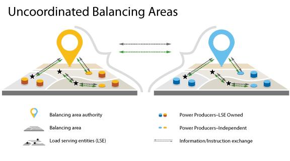 Uncoordinated Balancing Areas