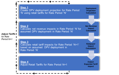 f4Analysis framework to formulate DPV deployment projections that account for DPV tariff impacts