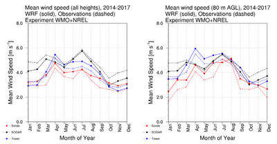 Bangladesh_wind_assessment (example data, mean wind speed)