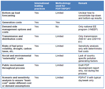 Comparing the PDP methodology used in Vietnam and the international leading PDP practices