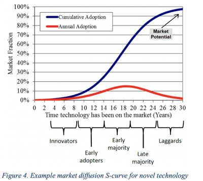 Figure 4. Example market diffusion S-curve for novel technology