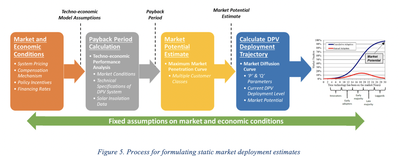 Figure 5. Process for formulating static market deployment estimates