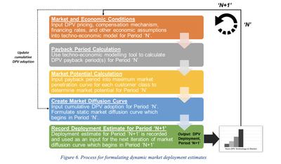 Figure 6. Process for formulating dynamic market deployment estimates