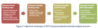 Figure 2. High-level schematic of DPV technical potential estimate analysis process