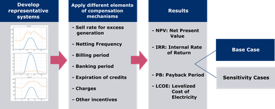 DPV Customer Economic Analysis  Framework