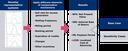 DPV Customer Economic Analysis  Framework