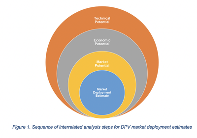Figure 1. Sequence of interrelated analysis steps for DPV market deployment estimates