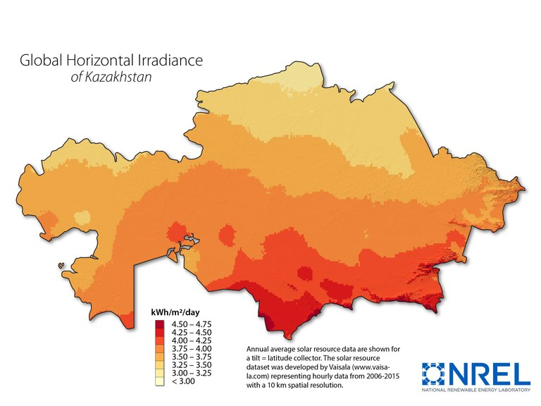 Kazakhstan Global Horizontal Irradiance